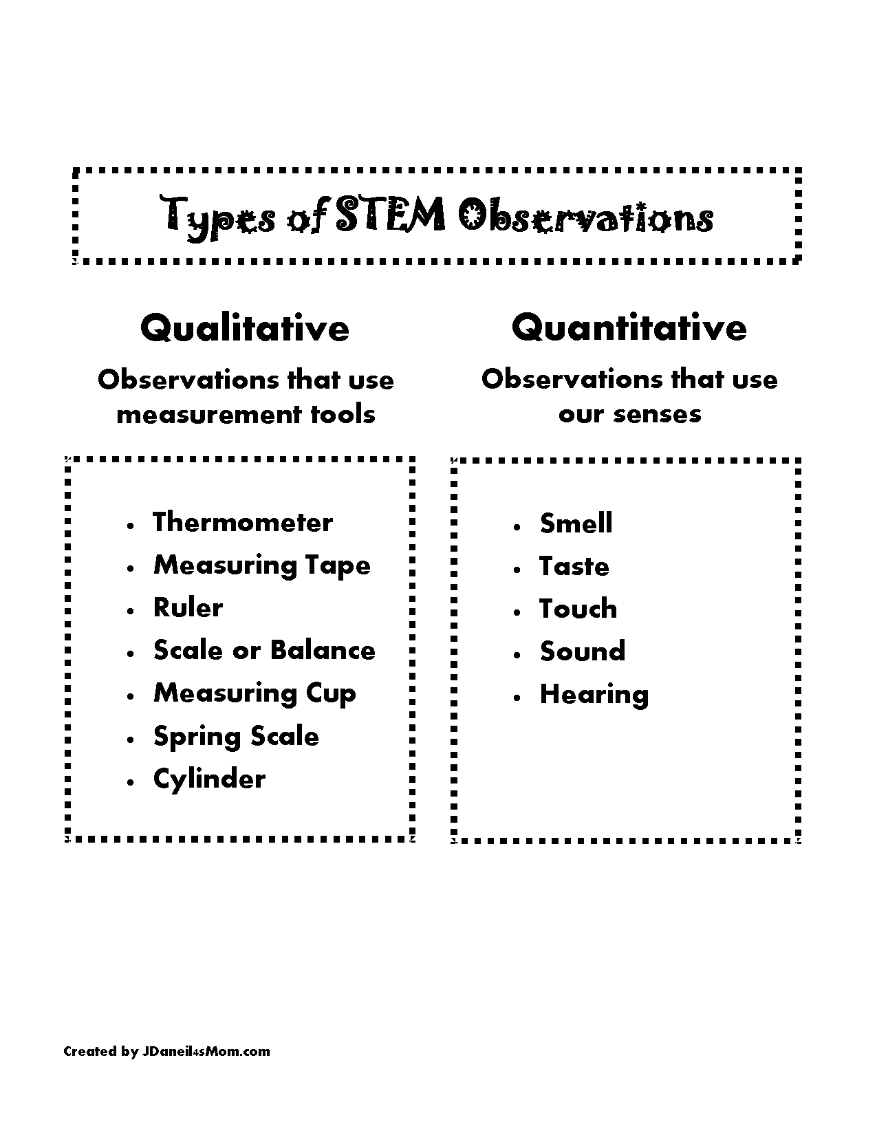 Types of STEM Observations Anchor Chart for Kids